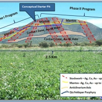 Geological Model & Completed Phase I & II Drill Program